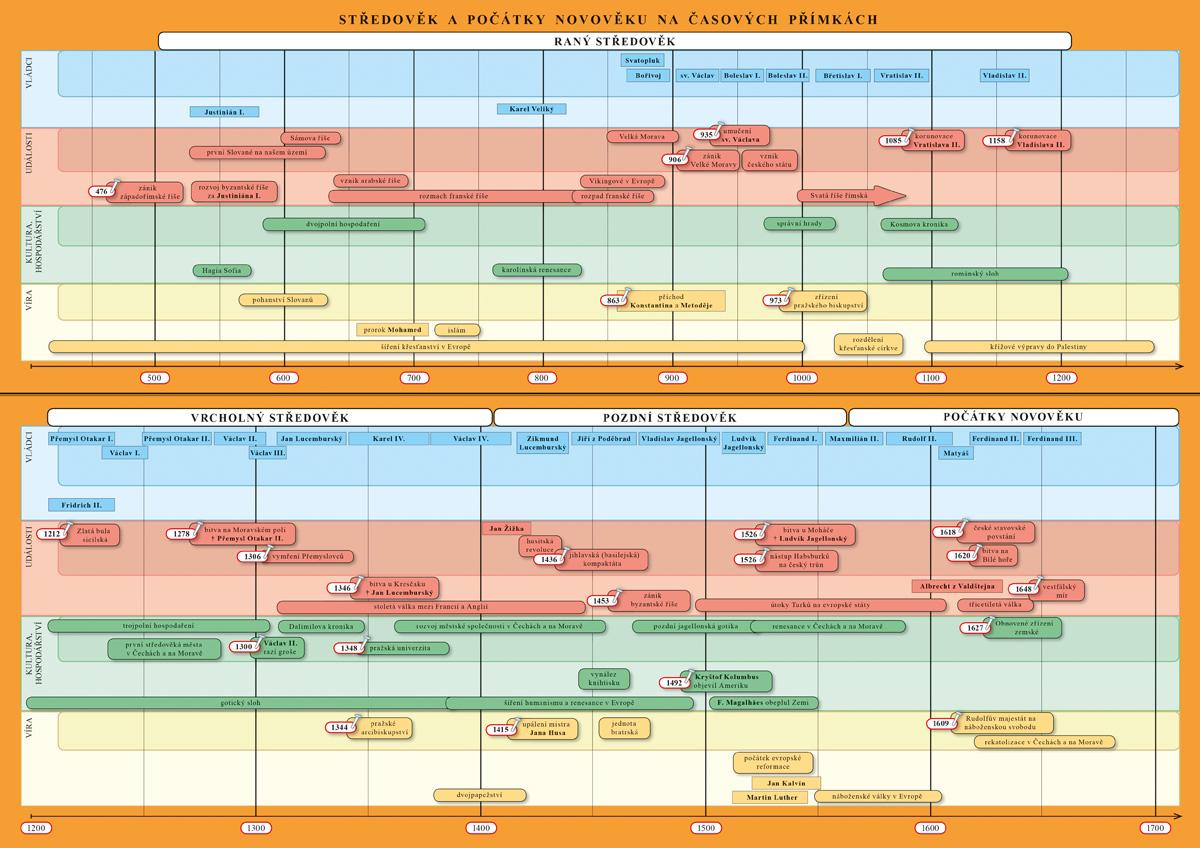 Náhradní časová přímka k učebnici Dějepis 7 - Středověk, počátky novověku